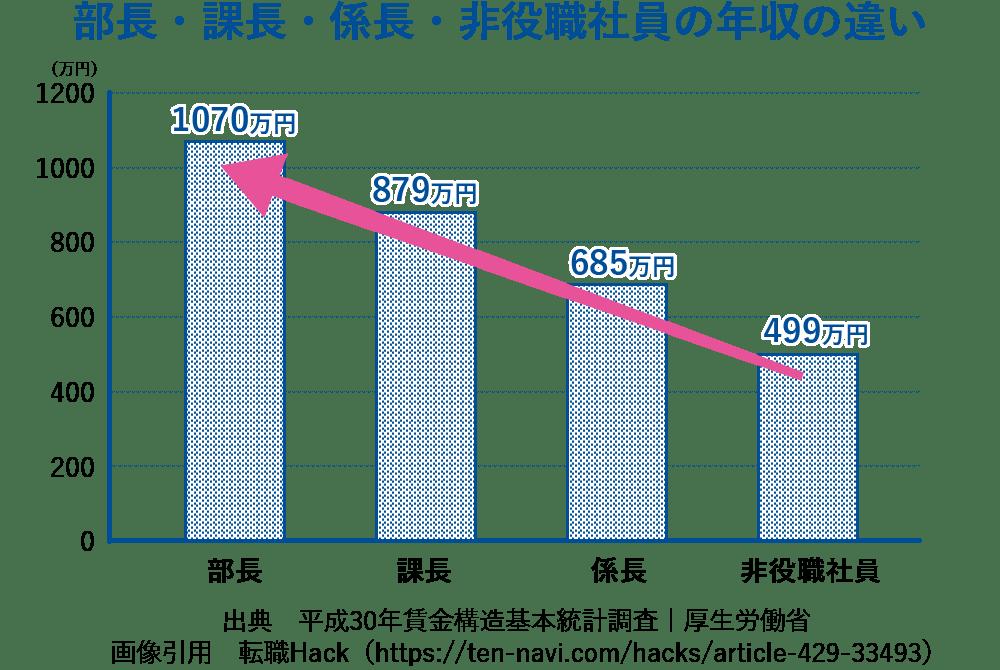 役職による年収比較